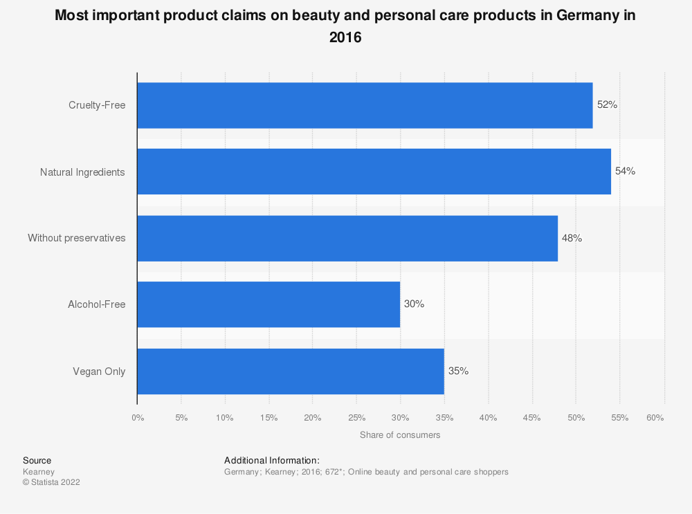 Statistic: Most important product claims on beauty and personal care products in Germany in 2016 | Statista