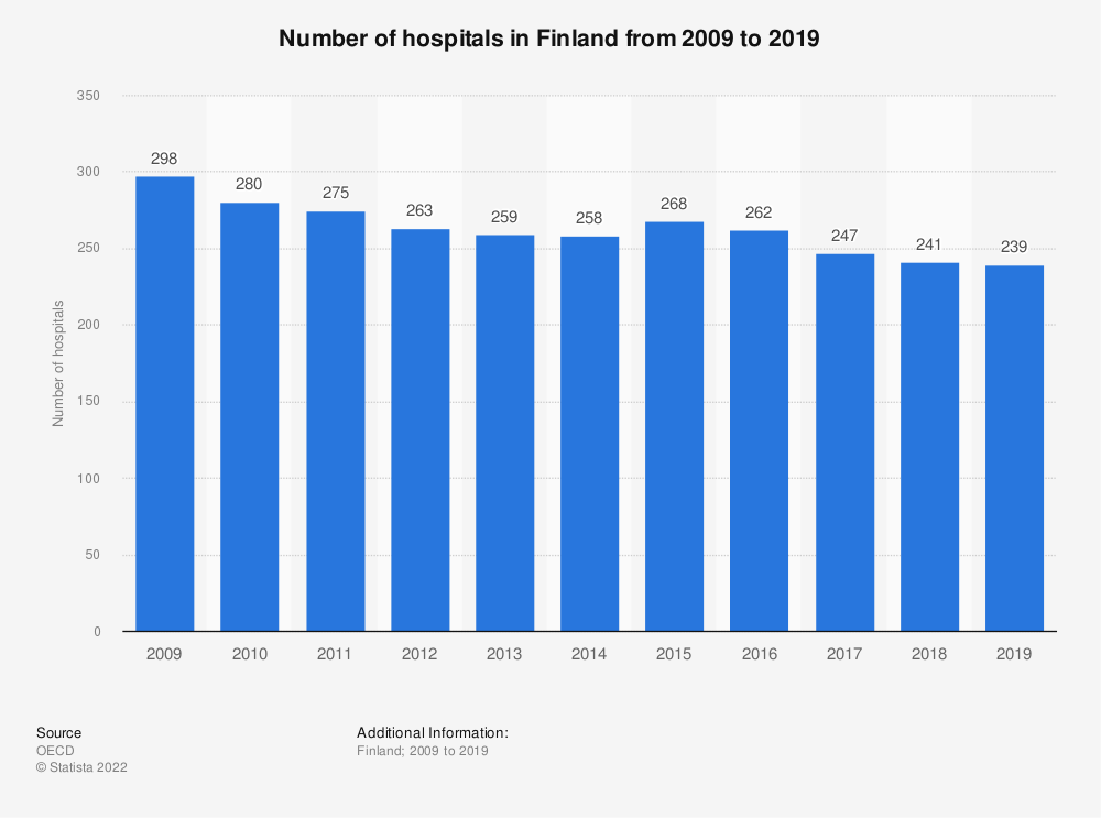 Statistic: Number of hospitals in Finland from 2007 to 2017 | Statista