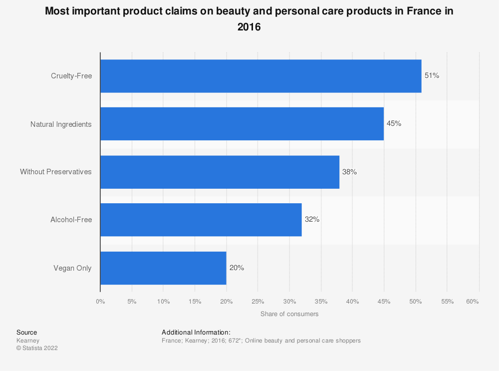 Statistic: Most important product claims on beauty and personal care products in France in 2016 | Statista