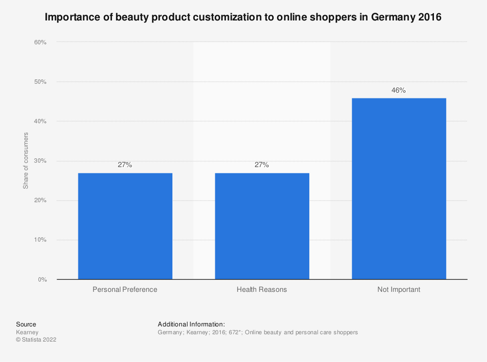 Statistic: Importance of beauty product customization to online shoppers in Germany 2016 | Statista