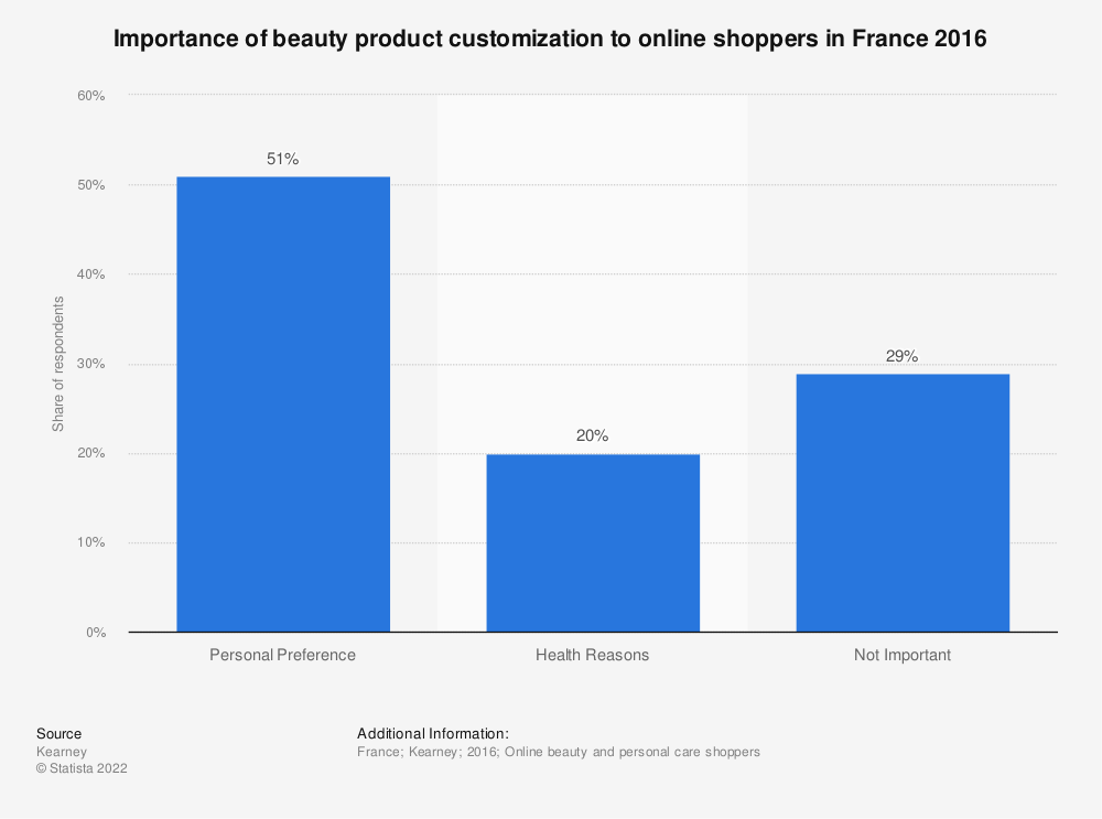 Statistic: Importance of beauty product customization to online shoppers in France 2016 | Statista
