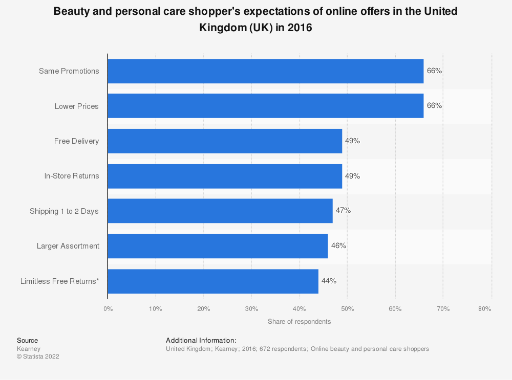 Statistic: Beauty and personal care shopper's expectations of online offers in the United Kingdom (UK) in 2016 | Statista