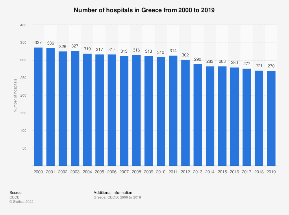 Statistic: Number of hospitals in Greece from 2000 to 2017 | Statista