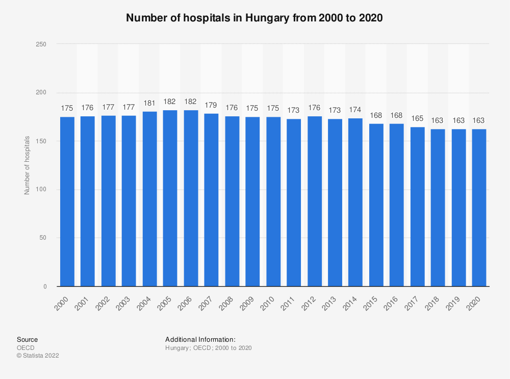 Statistic: Number of hospitals in Hungary from 2000 to 2017 | Statista