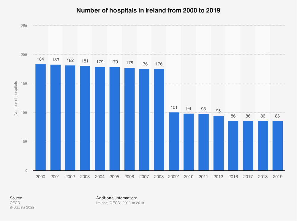Statistic: Number of hospitals in Ireland from 2000 to 2018 | Statista