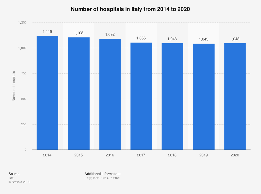 Statistic: Number of hospitals in Italy from 2000 to 2017 | Statista