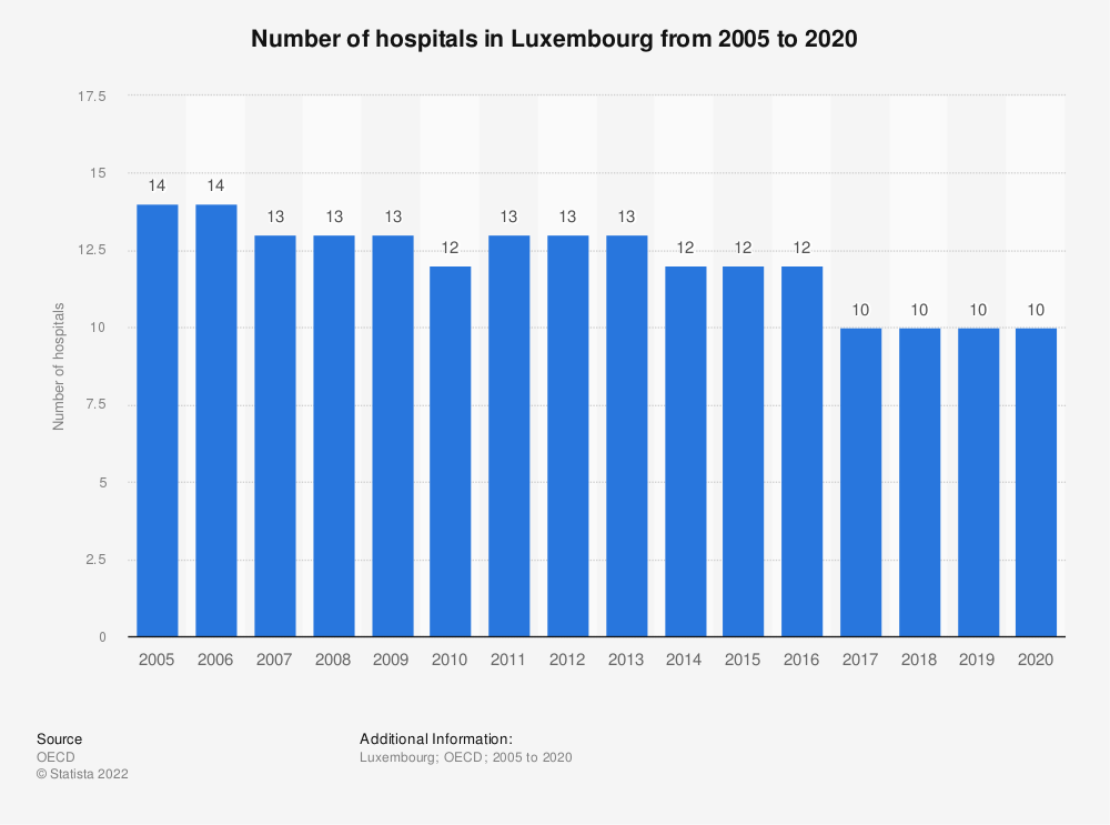Statistic: Number of hospitals in Luxembourg from 2005 to 2019 | Statista