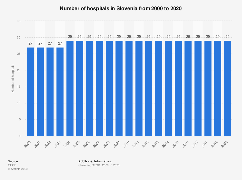 Statistic: Number of hospitals in Slovenia from 2000 to 2018 | Statista