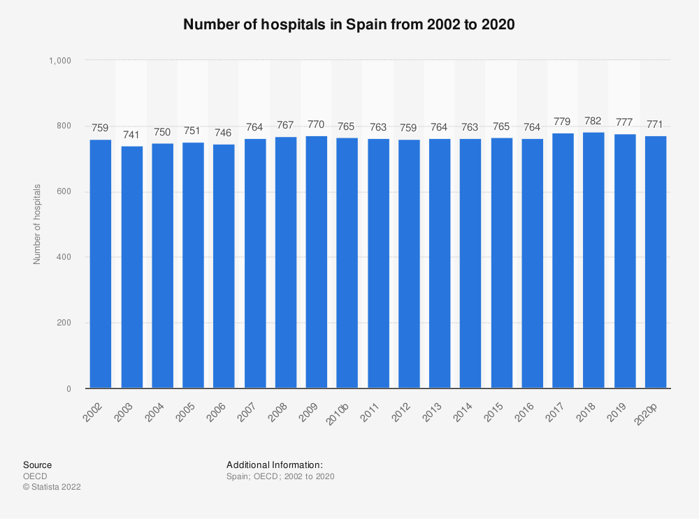 Statistic: Number of hospitals in Spain from 2000 to 2017 | Statista