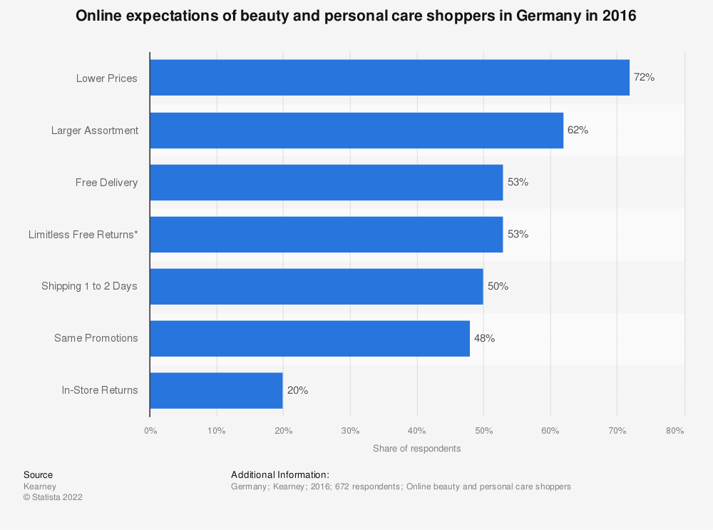 Statistic: Online expectations of beauty and personal care shoppers in Germany in 2016 | Statista