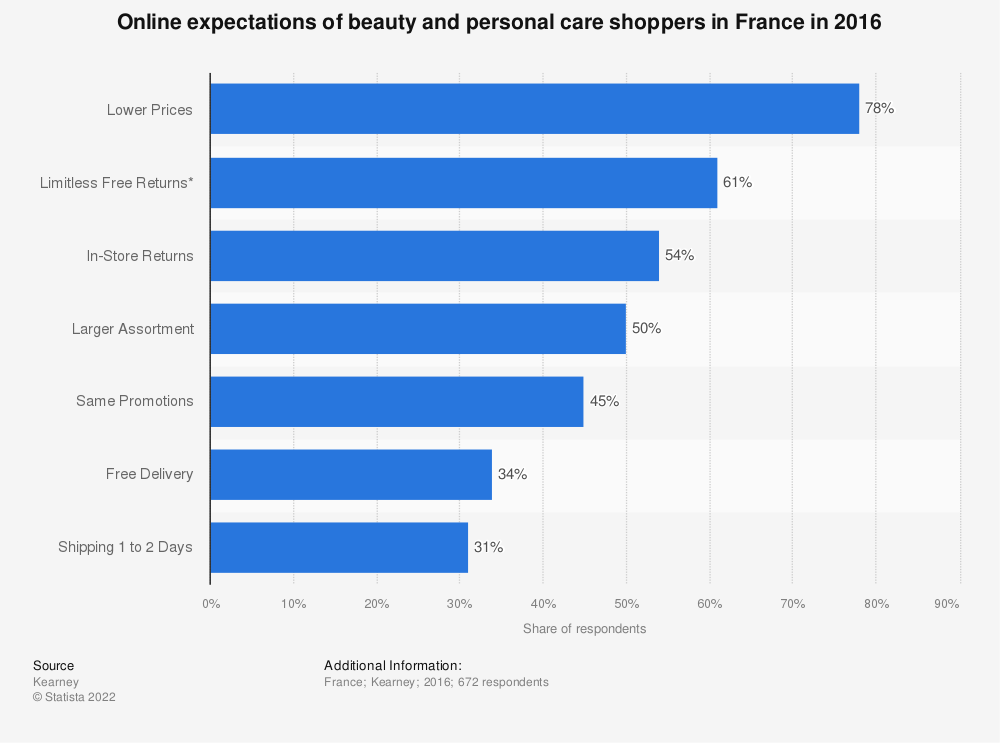 Statistic: Online expectations of beauty and personal care shoppers in France in 2016 | Statista