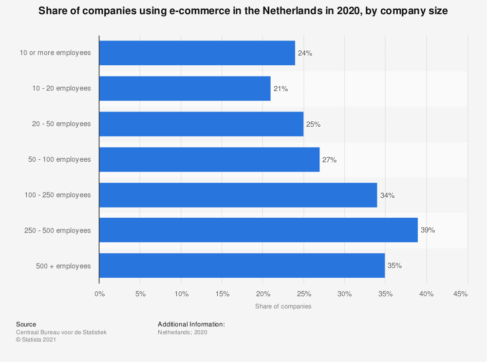 Statistic: Share of companies using e-commerce in the Netherlands in 2016, by company size | Statista