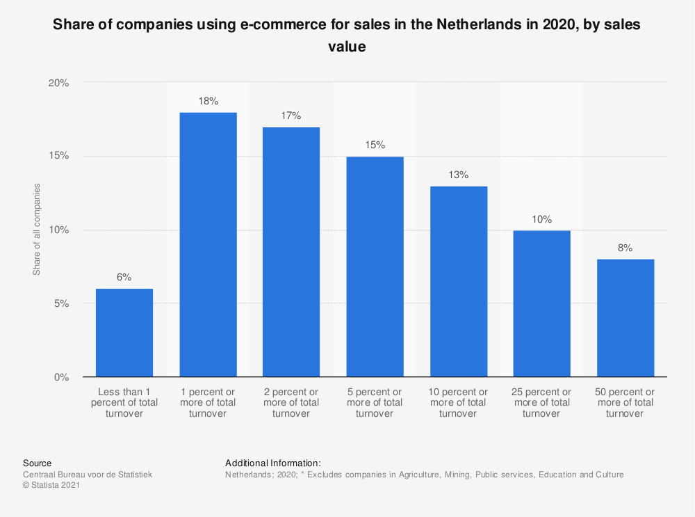 Statistic: Share of companies using e-commerce for sales in the Netherlands in 2020, by sales value | Statista