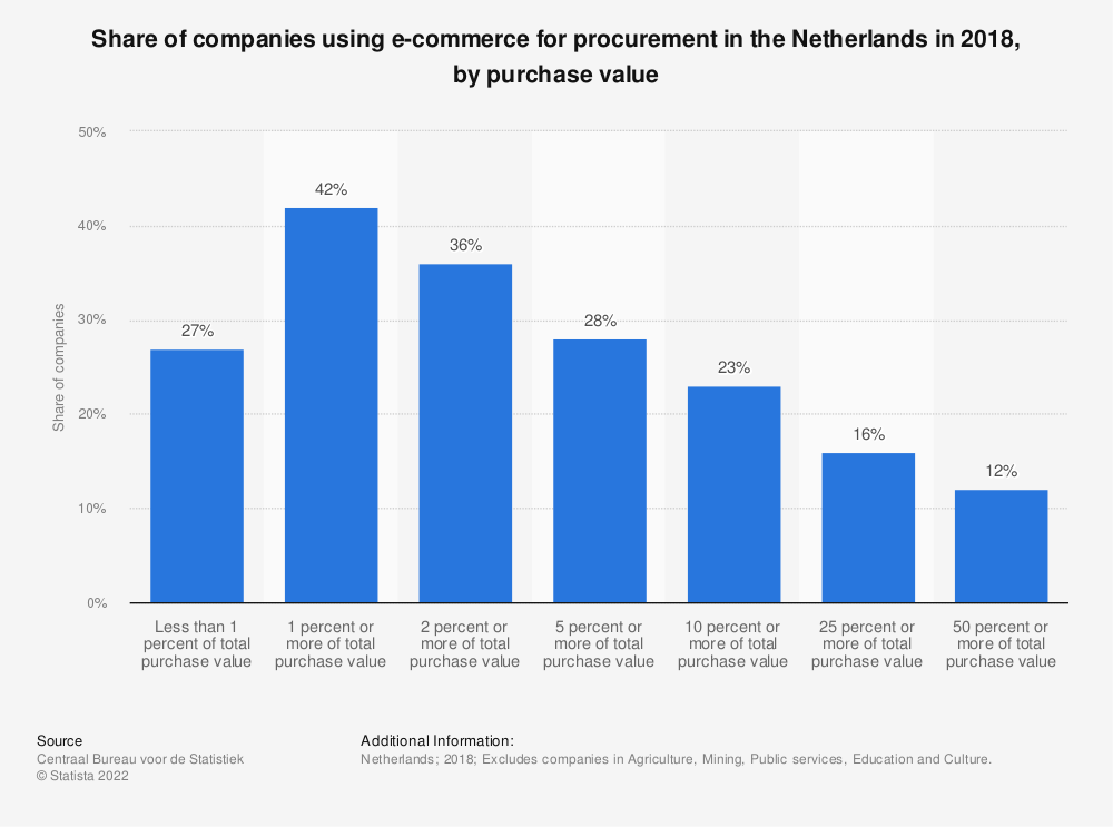 Statistic: Share of companies using e-commerce for procurement in the Netherlands in 2017, by purchase value | Statista