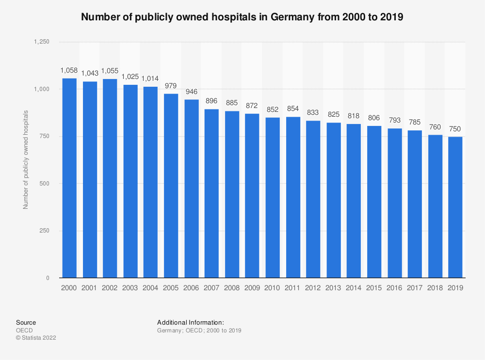 Statistic: Number of publicly owned hospitals in Germany from 2000 to 2017 | Statista