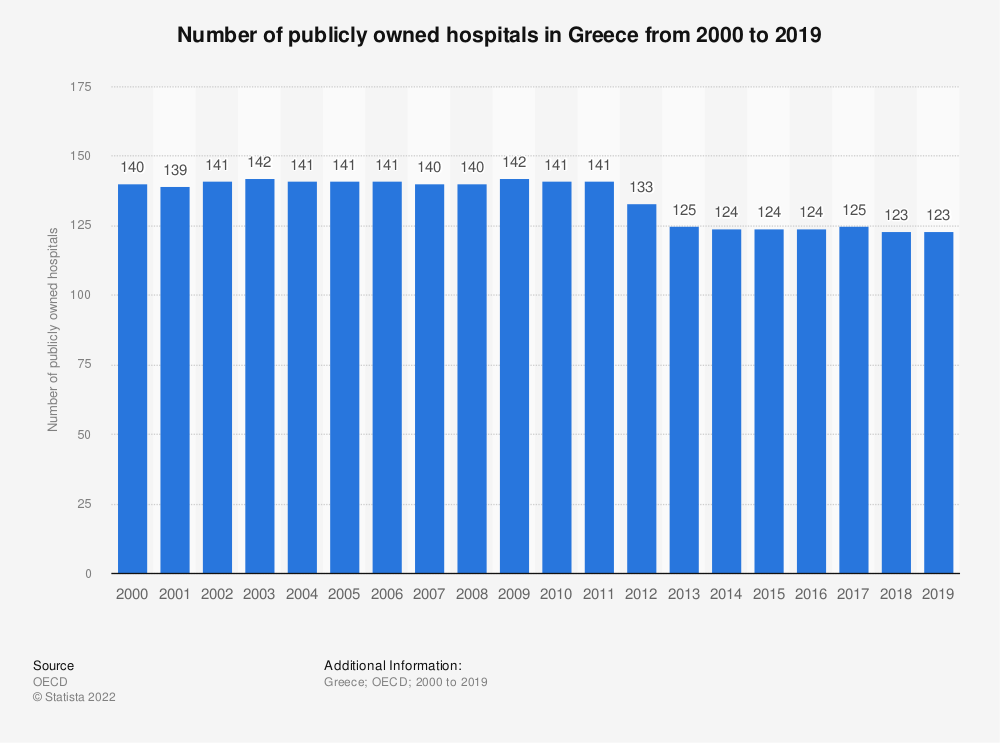 Statistic: Number of publicly owned hospitals in Greece from 2000  to 2017 | Statista