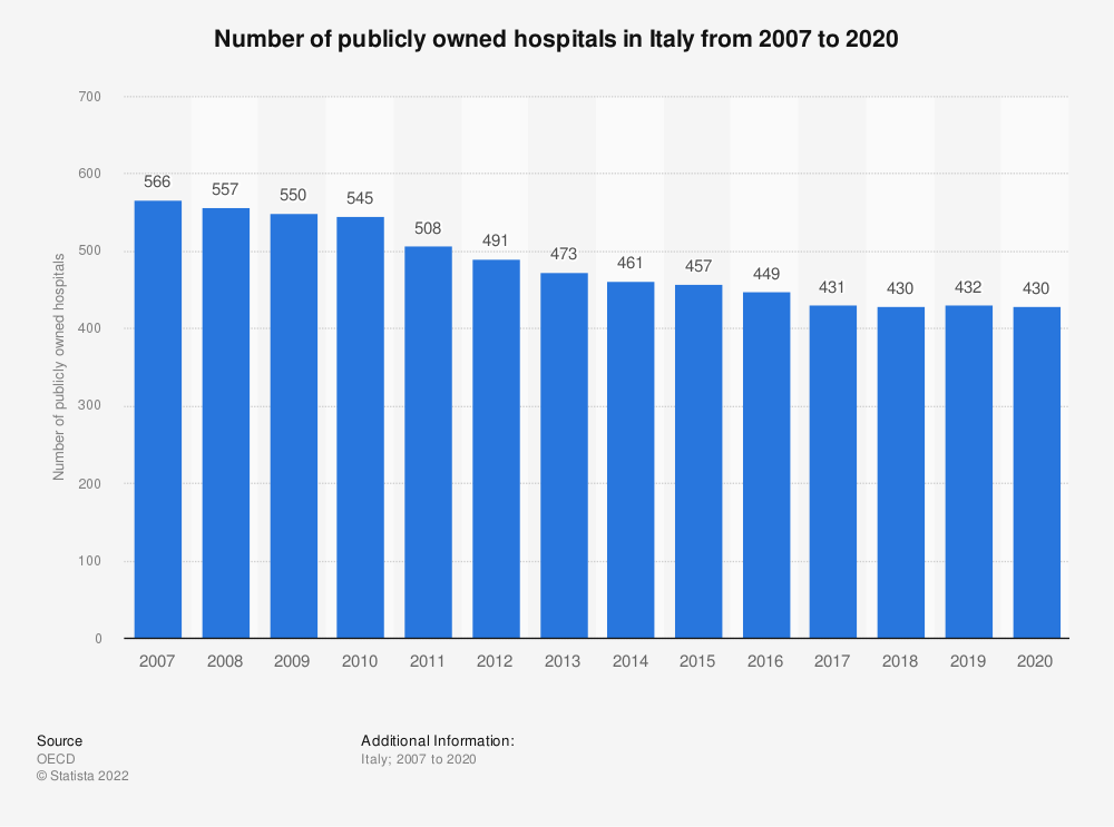 Statistic: Number of publicly owned hospitals in Italy from 2007 to 2018 | Statista