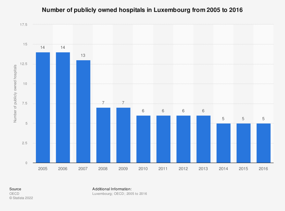 Statistic: Number of publicly owned hospitals in Luxembourg from 2005 to 2016 | Statista