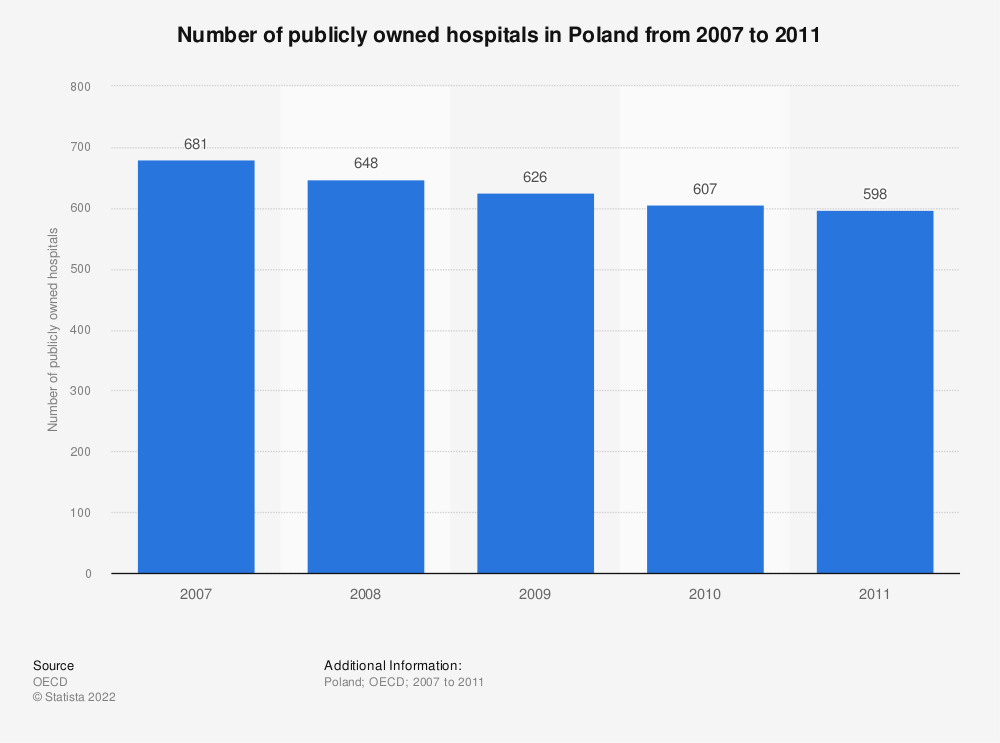 Statistic: Number of publicly owned hospitals in Poland from 2007 to 2011 | Statista