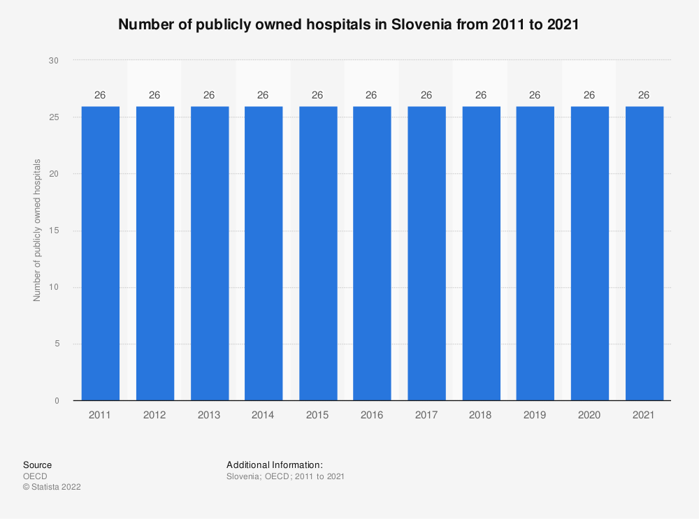 Statistic: Number of publicly owned hospitals in Slovenia from 2010 to 2018 | Statista