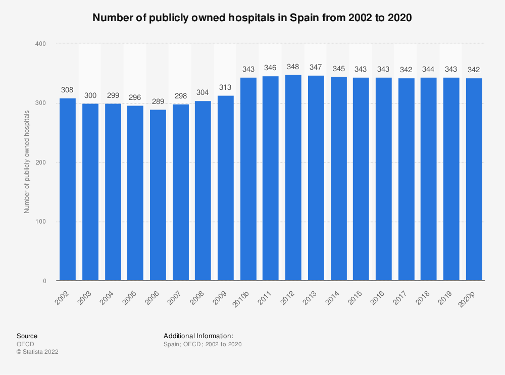 Statistic: Number of publicly owned hospitals in Spain from 2000 to 2018 | Statista