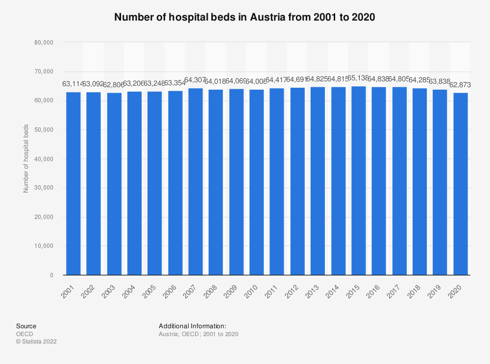 Statistic: Number of hospital beds in Austria from 2000 to 2018 | Statista