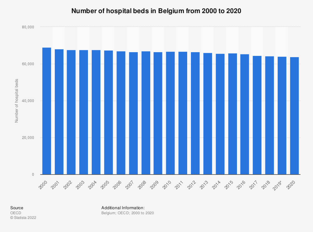 Statistic: Number of hospital beds in Belgium from 2000 to 2018 | Statista