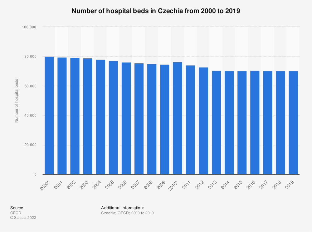 Statistic: Number of hospital beds in Czechia from 2000 to 2017 | Statista