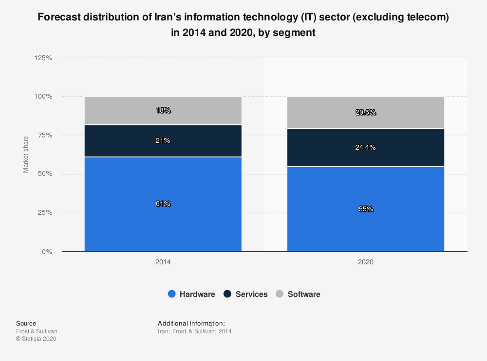Statistic: Forecast distribution of Iran's information technology (IT) sector (excluding telecom) in 2014 and 2020, by segment | Statista