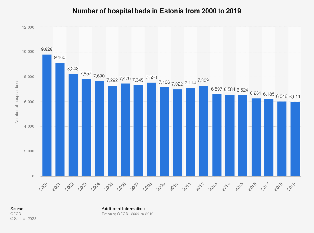 Statistic: Number of hospital beds in Estonia from 2000 to 2017 | Statista