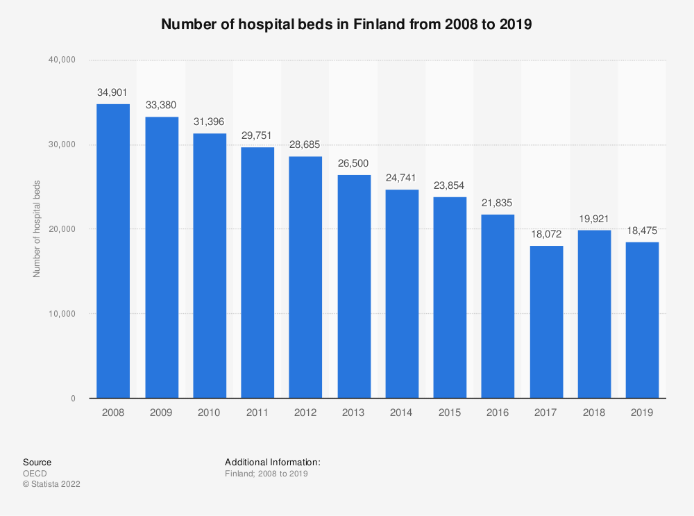 Statistic: Number of hospital beds in Finland from 2006 to 2016 | Statista