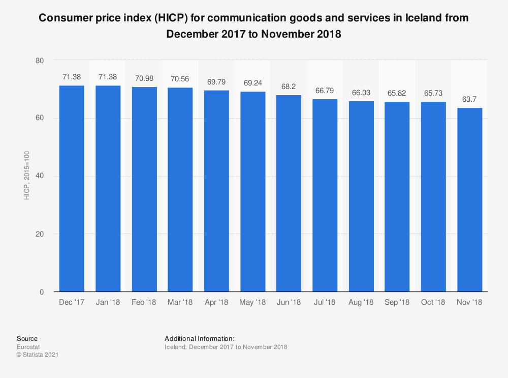 Statistic: Consumer price index (HICP) for communication goods and services in Iceland from December 2017 to November 2018 | Statista