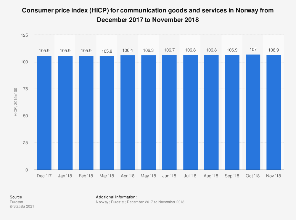 Statistic: Consumer price index (HICP) for communication goods and services in Norway from December 2017 to November 2018 | Statista