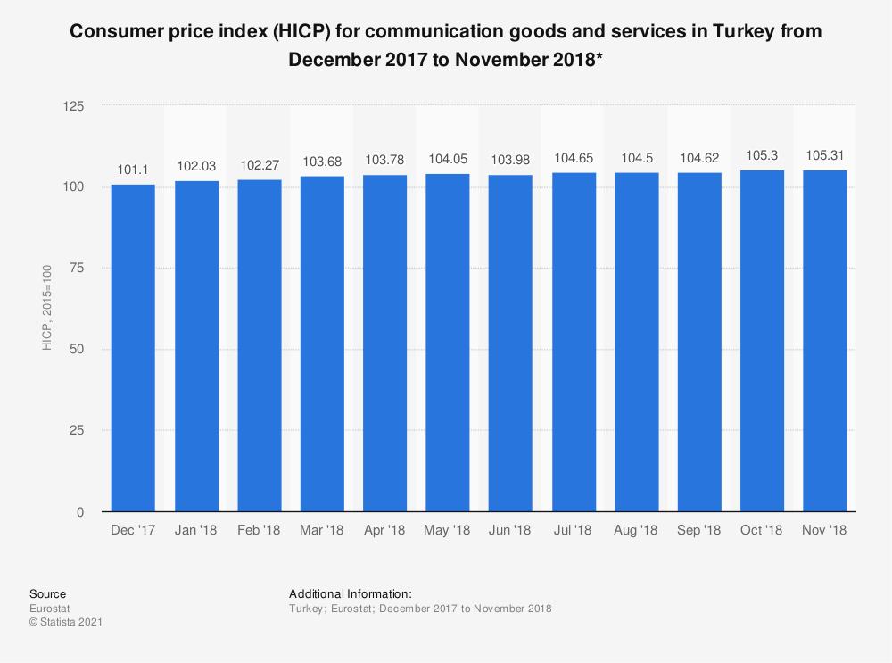 Statistic: Consumer price index (HICP) for communication goods and services in Turkey from December 2017 to November 2018*   Statista