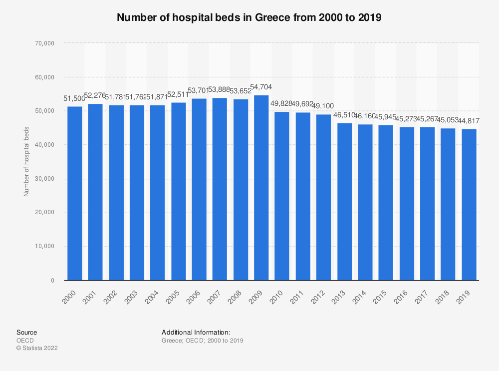 Statistic: Number of hospital beds in Greece from 2000 to 2017 | Statista