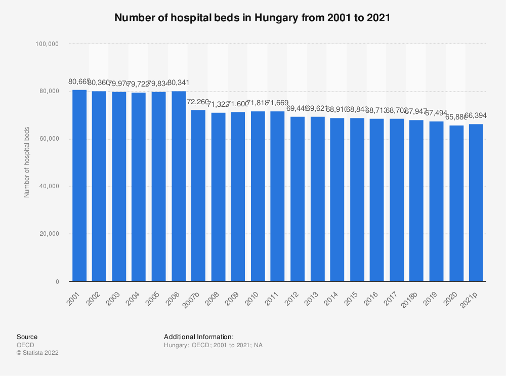 Statistic: Number of hospital beds in Hungary from 2000 to 2018 | Statista