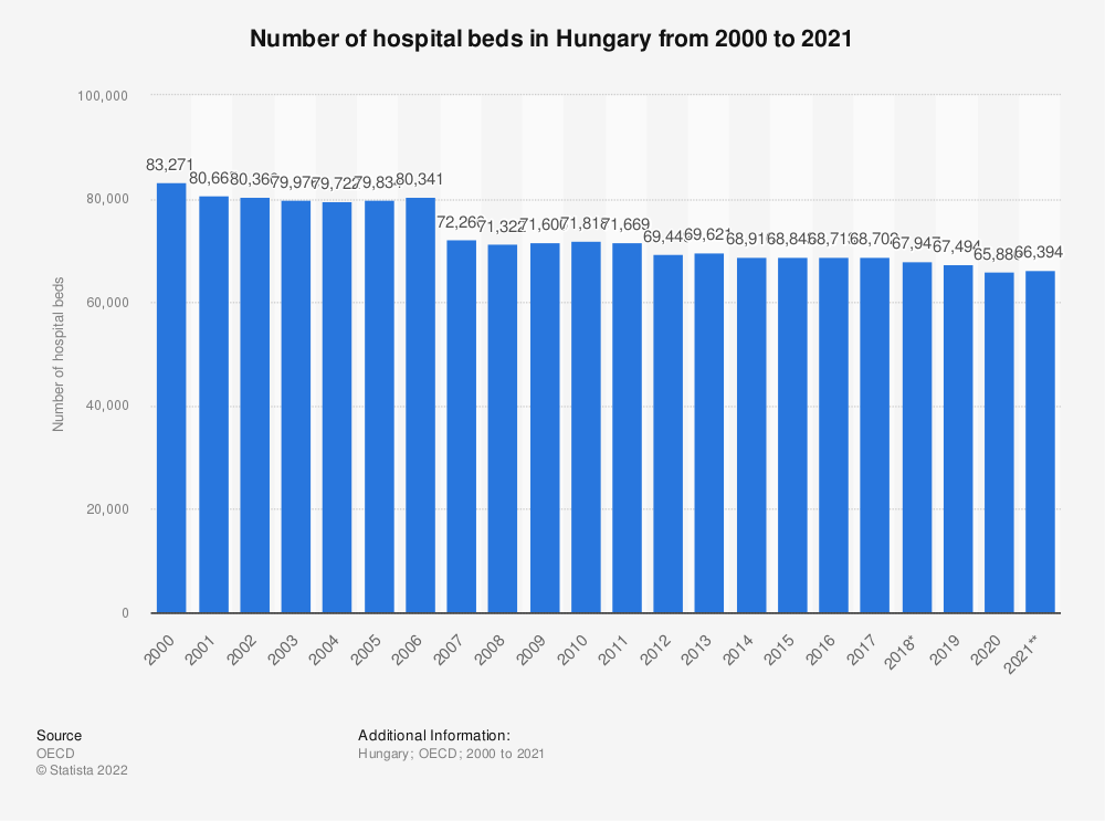 Statistic: Number of hospital beds in Hungary from 2000 to 2016 | Statista
