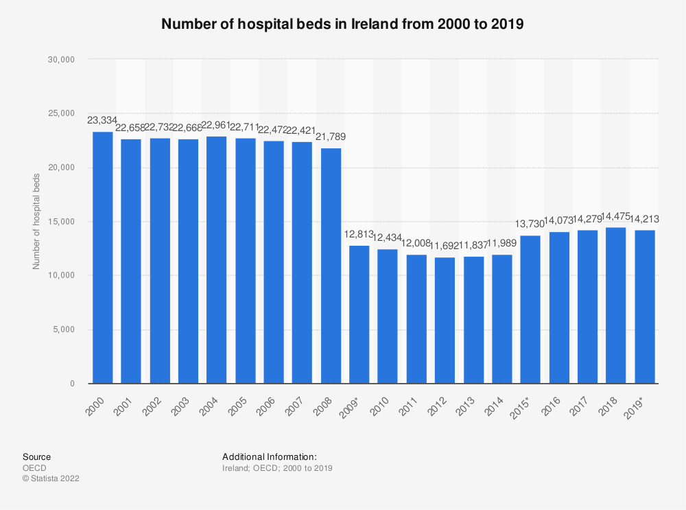 Statistic: Number of hospital beds in Ireland from 2000 to 2016 | Statista