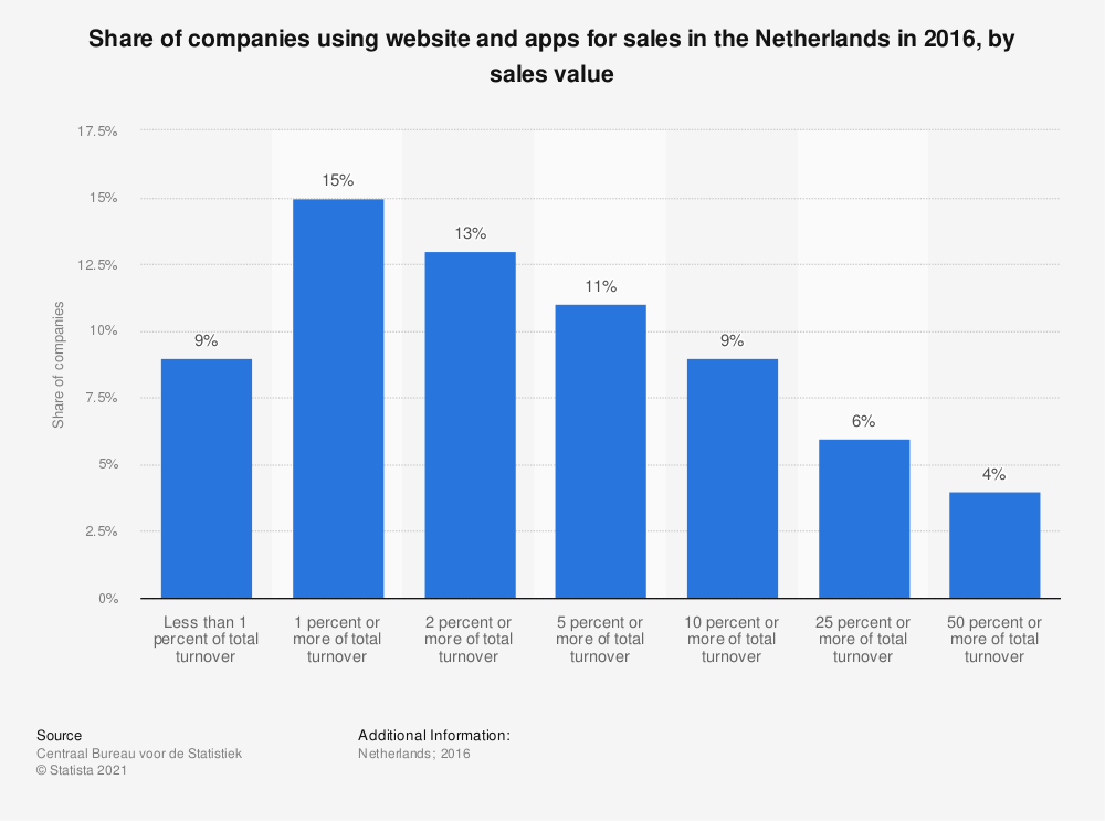 Statistic: Share of companies using website and apps for sales in the Netherlands in 2016, by sales value | Statista