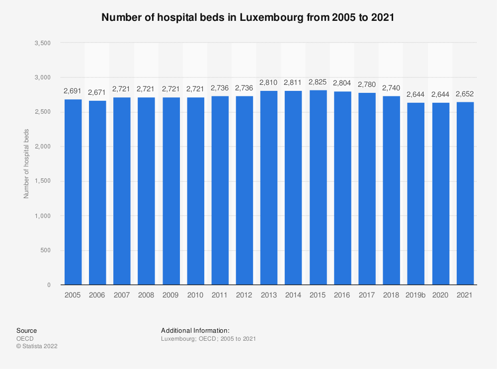 Statistic: Number of hospital beds in Luxembourg from 2004 to 2016 | Statista