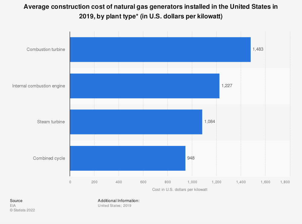 Statistic: Average installed natural gas generator construction costs in the United States in 2018, by plant type (in U.S. dollars per kilowatt)* | Statista