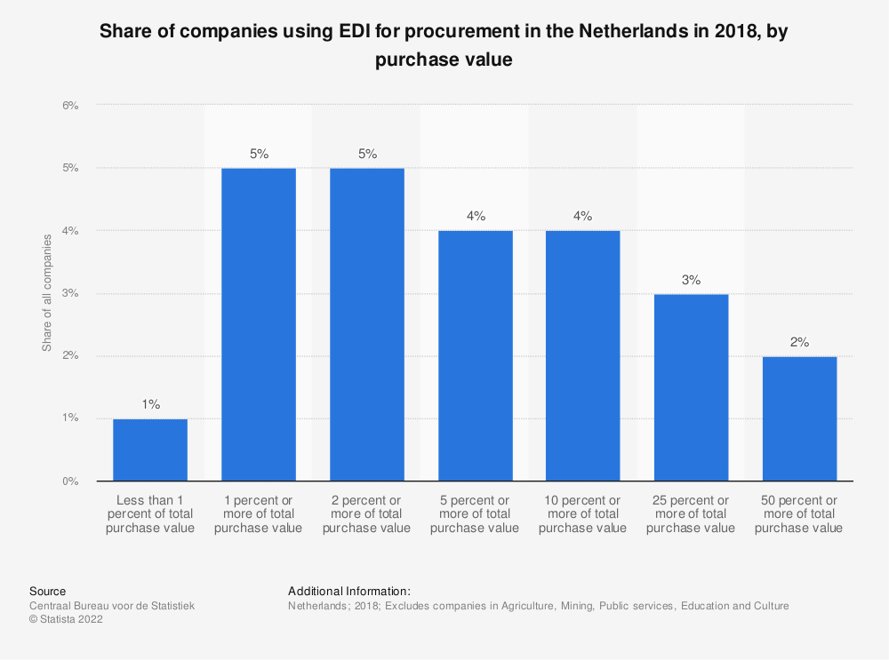 Statistic: Share of companies using EDI for procurement in the Netherlands in 2018, by purchase value | Statista