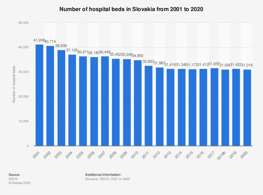 Statistic: Number of hospital beds in Slovakia from 2000 to 2016 | Statista