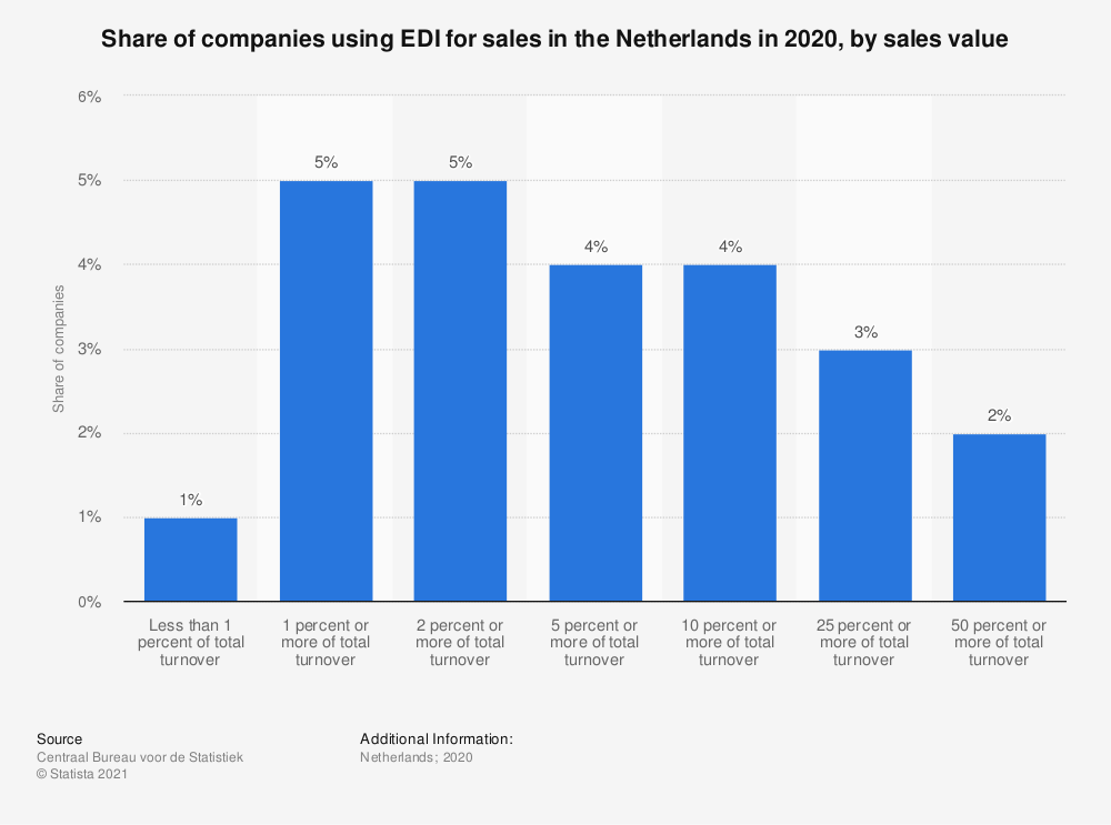 Statistic: Share of companies using EDI for sales in the Netherlands in 2016, by sales value | Statista