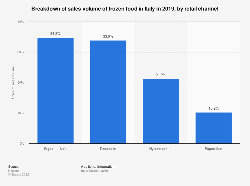 Statistic: Share of sales volume of frozen food in Italy in 2017, by retail channel | Statista