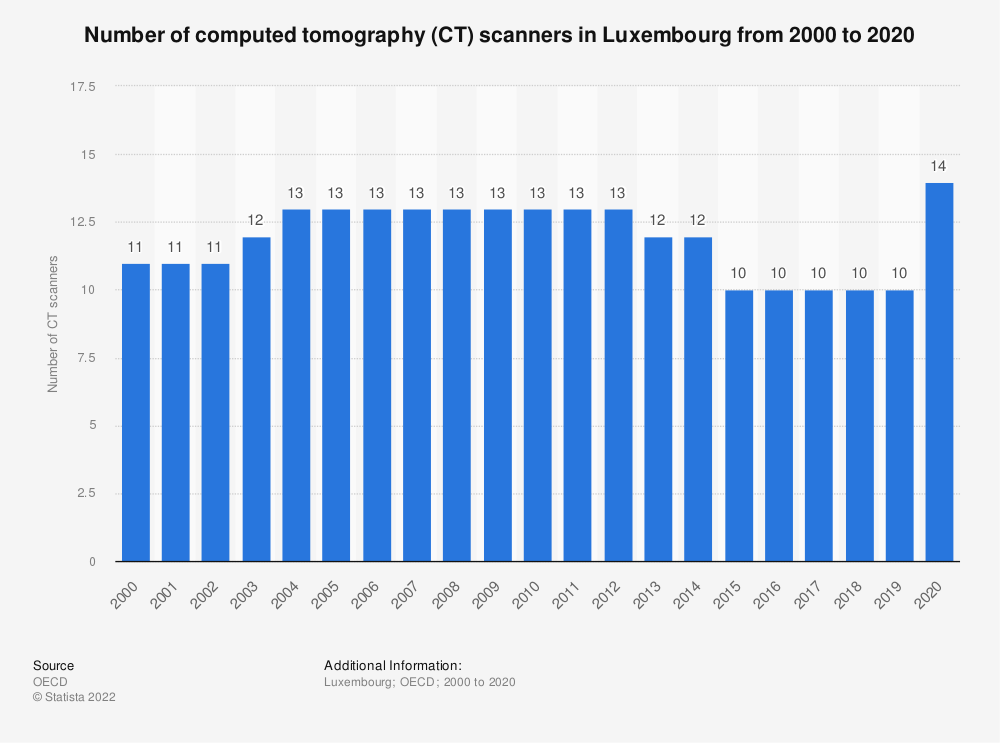 Statistic: Number of computed tomography (CT) scanners in Luxembourg from 2000 to 2017 | Statista