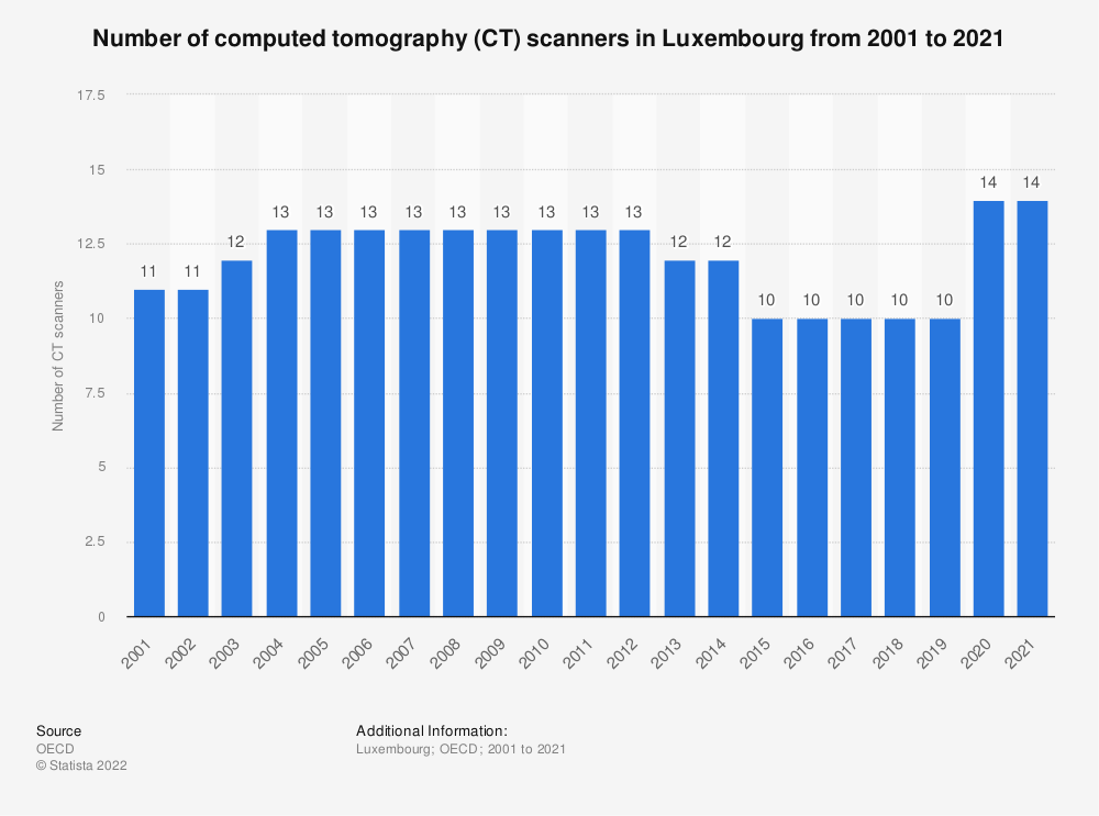 Statistic: Number of computed tomography (CT) scanners in Luxembourg from 2000 to 2018 | Statista