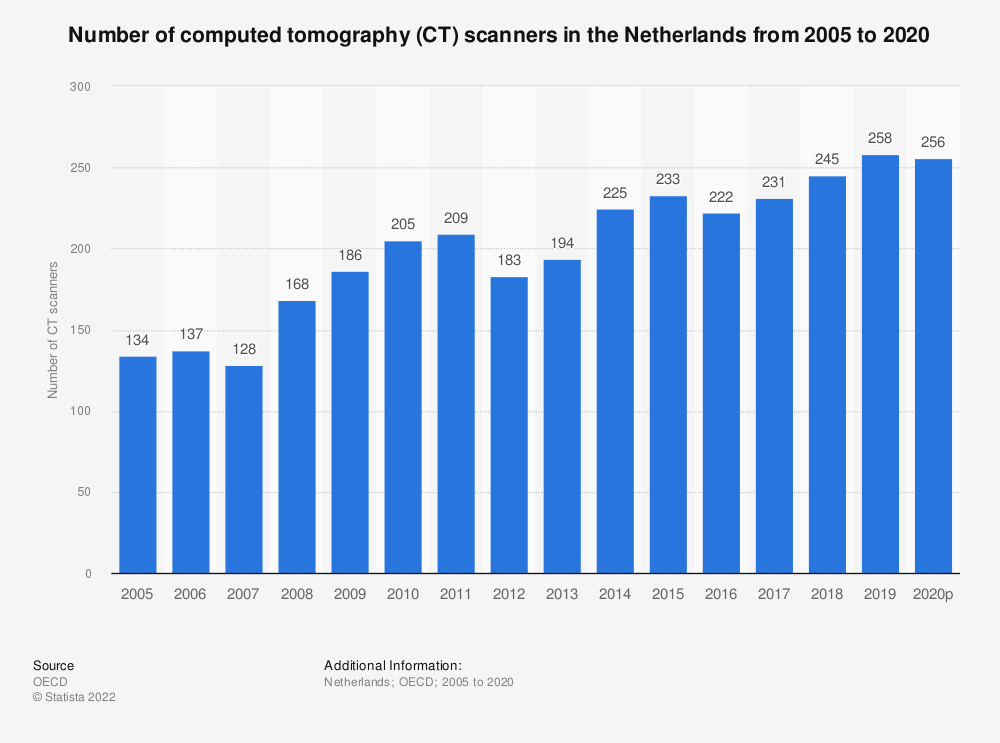 Statistic: Number of computed tomography (CT) scanners in the Netherlands from 2004 to 2018 | Statista