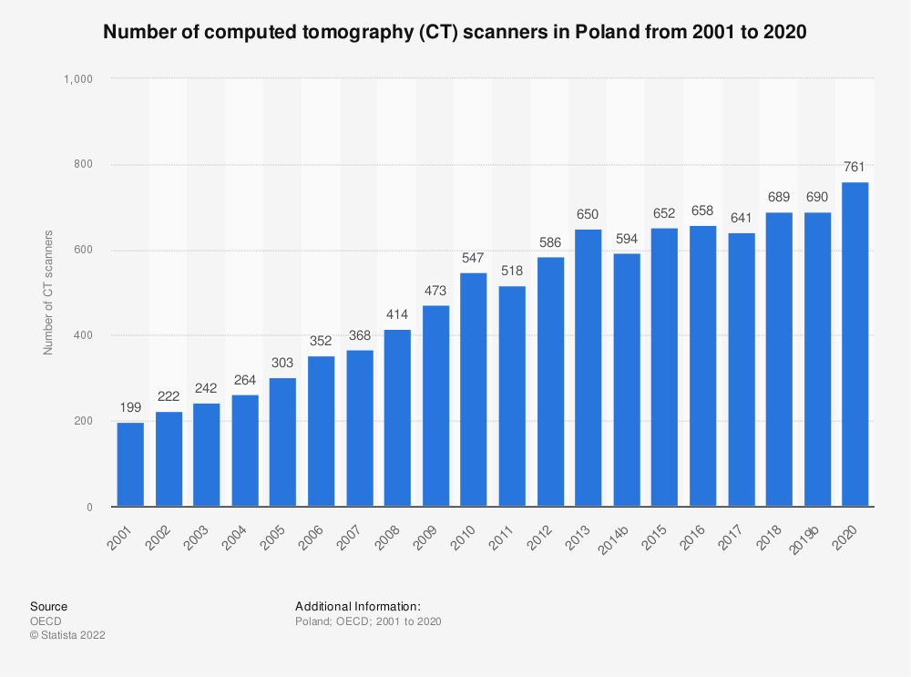 Statistic: Number of computed tomography (CT) scanners in Poland from 2000 to 2017 | Statista