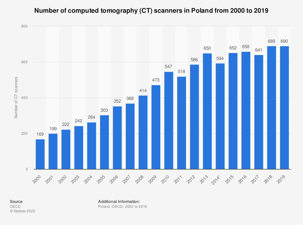 Statistic: Number of computed tomography (CT) scanners in Poland from 2000 to 2018 | Statista